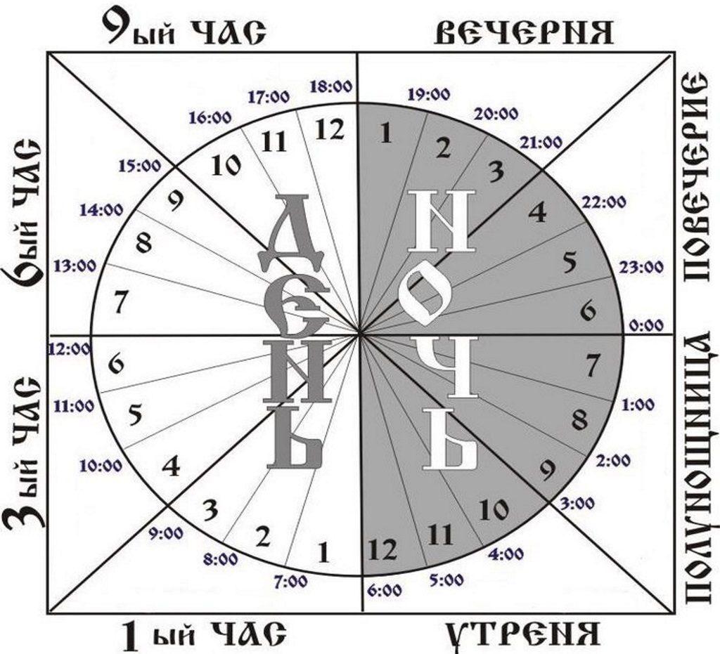 Расписание богослужений привязано к суточному циклу